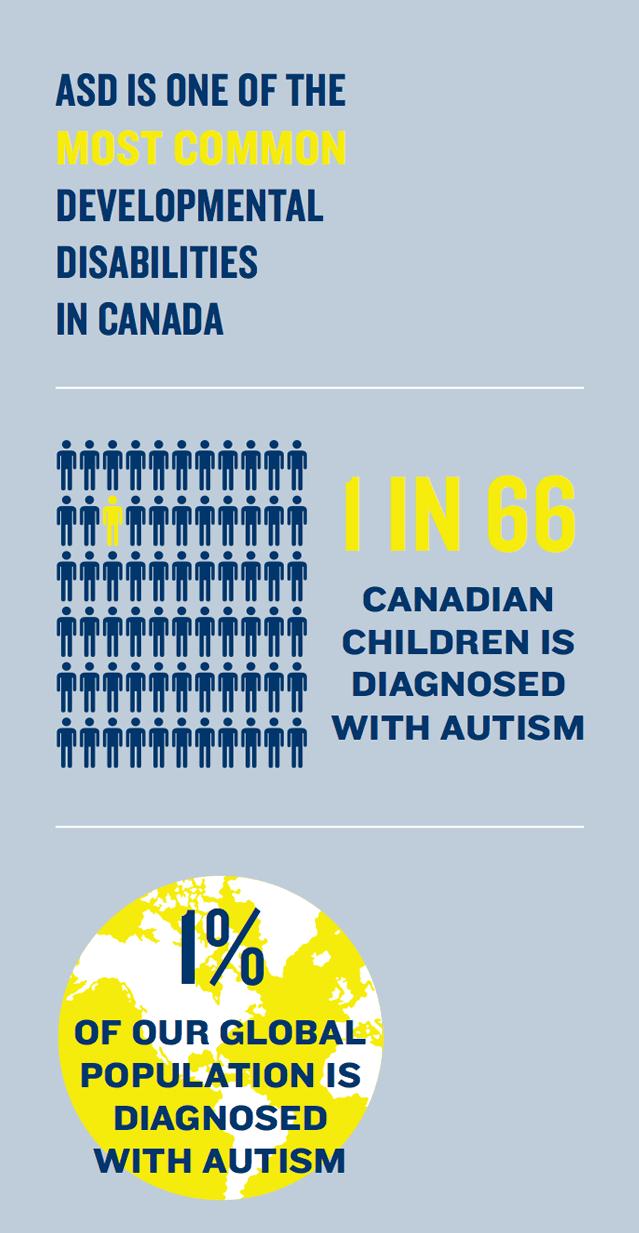 Autism in Canada infographic